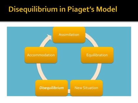 Piaget_Disequilibrium
